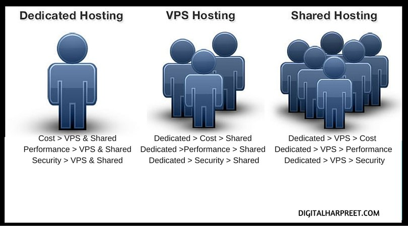 Shared VPS and Dedicated Web Hosting Comparison