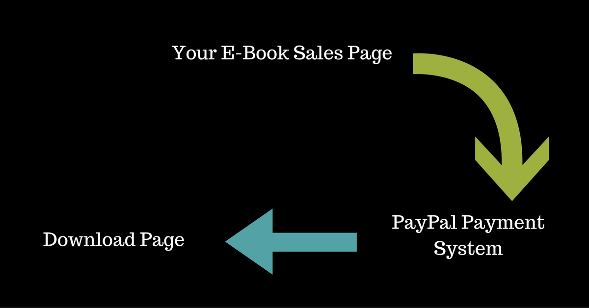 how-to-sell-ebook-on-paypal-processing-example