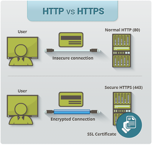 http-vs-https Activate Free WordPress SSL