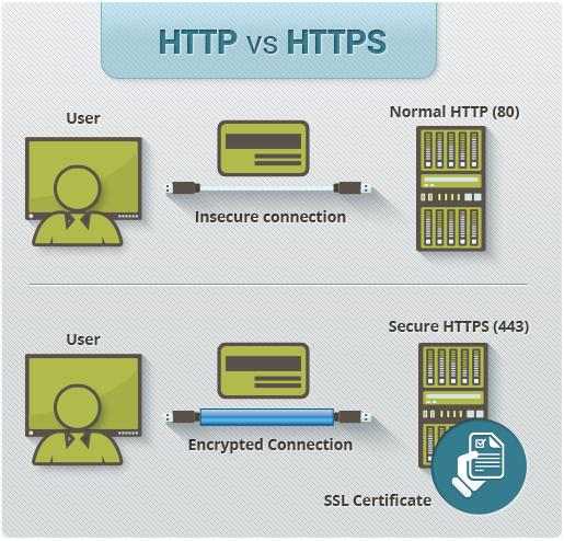 http-vs-https Activate Free WordPress SSL