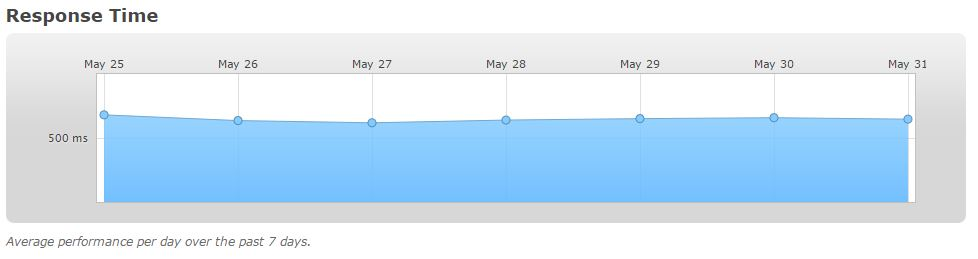 InMotion Shared Hosting - Status of last 7 days - Response Time